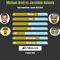 Michael Breij vs Jarchinio Antonia h2h player stats