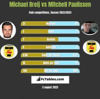 Michael Breij vs Mitchell Paulissen h2h player stats