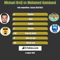 Michael Breij vs Mohamed Hamdaoui h2h player stats