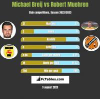 Michael Breij vs Robert Muehren h2h player stats