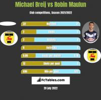 Michael Breij vs Robin Maulun h2h player stats