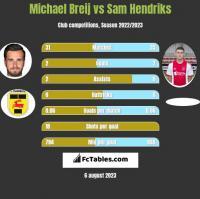 Michael Breij vs Sam Hendriks h2h player stats