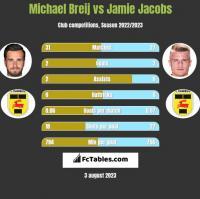 Michael Breij vs Jamie Jacobs h2h player stats