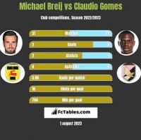Michael Breij vs Claudio Gomes h2h player stats