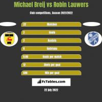 Michael Breij vs Robin Lauwers h2h player stats
