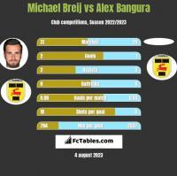 Michael Breij vs Alex Bangura h2h player stats