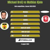 Michael Breij vs Mathias Kjolo h2h player stats