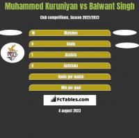Muhammed Kuruniyan vs Balwant Singh h2h player stats
