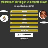 Muhammed Kuruniyan vs Deshorn Brown h2h player stats