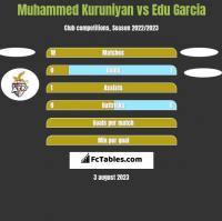Muhammed Kuruniyan vs Edu Garcia h2h player stats