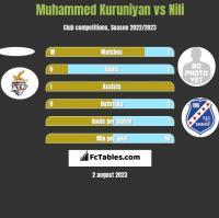 Muhammed Kuruniyan vs Nili h2h player stats