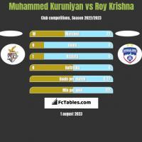 Muhammed Kuruniyan vs Roy Krishna h2h player stats