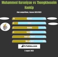 Muhammed Kuruniyan vs Thongkhoseim Haokip h2h player stats