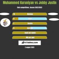 Muhammed Kuruniyan vs Jobby Justin h2h player stats