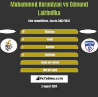 Muhammed Kuruniyan vs Edmund Lalrindika h2h player stats