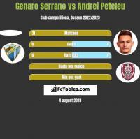 Genaro Serrano vs Andrei Peteleu h2h player stats