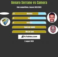 Genaro Serrano vs Camora h2h player stats