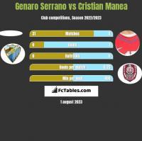 Genaro Serrano vs Cristian Manea h2h player stats