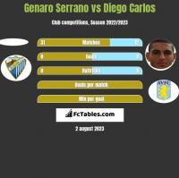 Genaro Serrano vs Diego Carlos h2h player stats