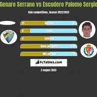 Genaro Serrano vs Escudero Palomo Sergio h2h player stats