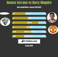 Genaro Serrano vs Harry Maguire h2h player stats
