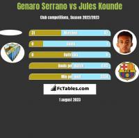 Genaro Serrano vs Jules Kounde h2h player stats