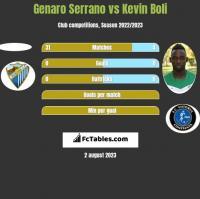 Genaro Serrano vs Kevin Boli h2h player stats