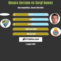 Genaro Serrano vs Sergi Gomez h2h player stats