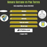 Genaro Serrano vs Pau Torres h2h player stats
