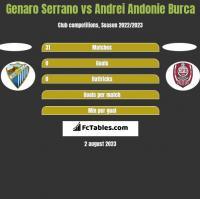 Genaro Serrano vs Andrei Andonie Burca h2h player stats