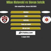 Milan Ristovski vs Slovan Sefcik h2h player stats
