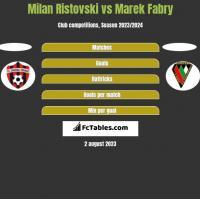 Milan Ristovski vs Marek Fabry h2h player stats