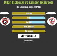 Milan Ristovski vs Samson Akinyoola h2h player stats
