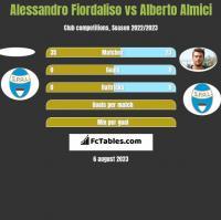 Alessandro Fiordaliso vs Alberto Almici h2h player stats