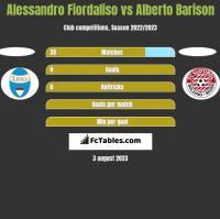 Alessandro Fiordaliso vs Alberto Barison h2h player stats