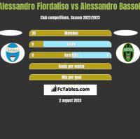 Alessandro Fiordaliso vs Alessandro Bassoli h2h player stats