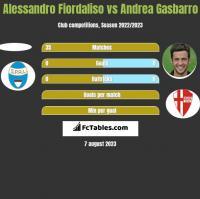 Alessandro Fiordaliso vs Andrea Gasbarro h2h player stats