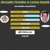 Alessandro Fiordaliso vs Lorenzo Gonnelli h2h player stats