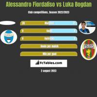Alessandro Fiordaliso vs Luka Bogdan h2h player stats