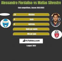 Alessandro Fiordaliso vs Matias Silvestre h2h player stats