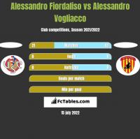Alessandro Fiordaliso vs Alessandro Vogliacco h2h player stats