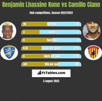 Benjamin Lhassine Kone vs Camillo Ciano h2h player stats