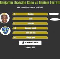 Benjamin Lhassine Kone vs Daniele Ferretti h2h player stats