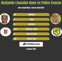 Benjamin Lhassine Kone vs Felice Evacuo h2h player stats