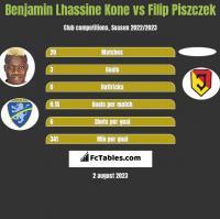 Benjamin Lhassine Kone vs Filip Piszczek h2h player stats
