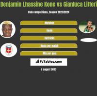 Benjamin Lhassine Kone vs Gianluca Litteri h2h player stats