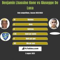Benjamin Lhassine Kone vs Giuseppe De Luca h2h player stats