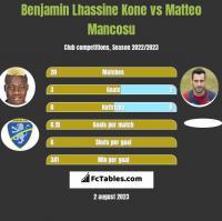 Benjamin Lhassine Kone vs Matteo Mancosu h2h player stats