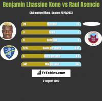 Benjamin Lhassine Kone vs Raul Asencio h2h player stats