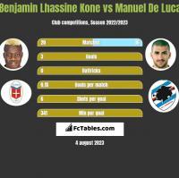 Benjamin Lhassine Kone vs Manuel De Luca h2h player stats